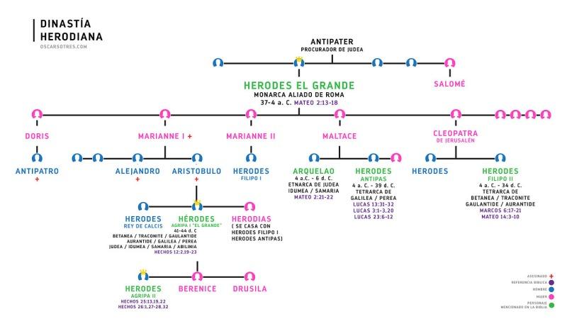 Dinastía Herodiana